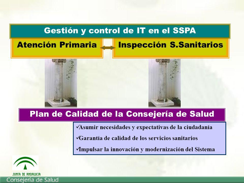 Atención PrimariaInspección S.Sanitarios Gestión y control de IT en el SSPA Plan de Calidad de la Consejería de Salud Asumir necesidades y expectativas de la ciudadanía Garantía de calidad de los servicios sanitarios Impulsar la innovación y modernización del Sistema