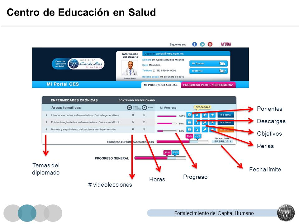 Fortalecimiento del Capital Humano Centro de Educación en Salud Temas del diplomado Horas # videolecciones Progreso Ponentes Descargas Objetivos Perla