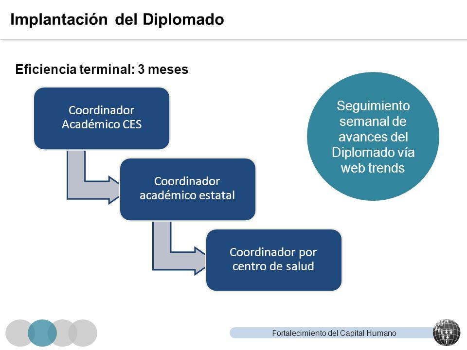 Fortalecimiento del Capital Humano Implantación del Diplomado Coordinador Académico CES Coordinador académico estatal Coordinador por centro de salud