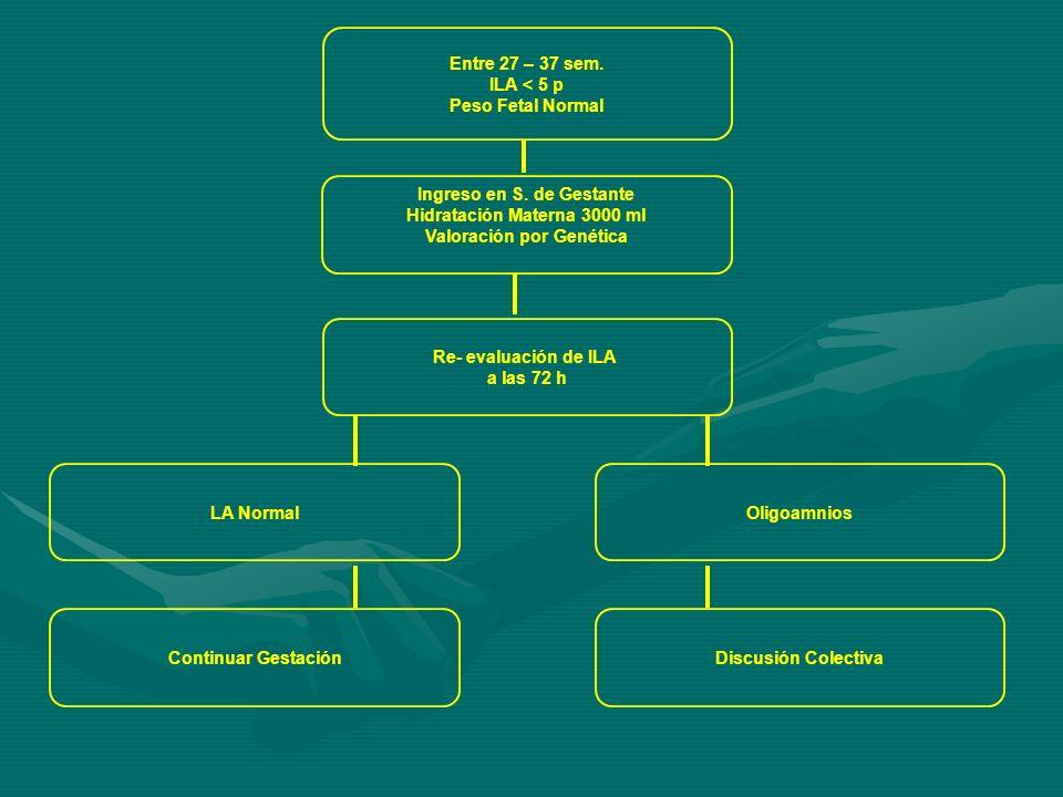 Entre 27 – 37 sem.ILA < 5 p Peso Fetal Normal Ingreso en S.