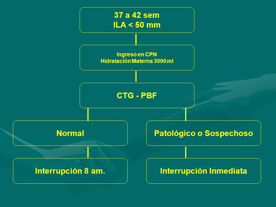 37 a 42 sem ILA < 50 mm Ingreso en CPN Hidratación Materna 3000 ml CTG - PBF Normal Interrupción 8 am.
