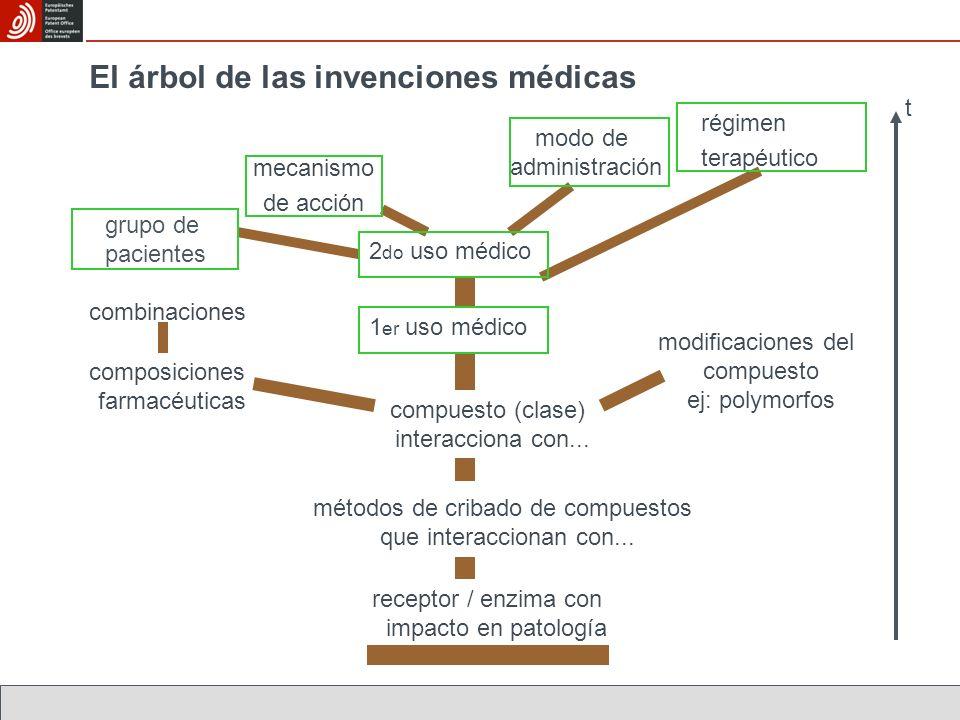 El árbol de las invenciones médicas receptor / enzima con impacto en patología métodos de cribado de compuestos que interaccionan con...