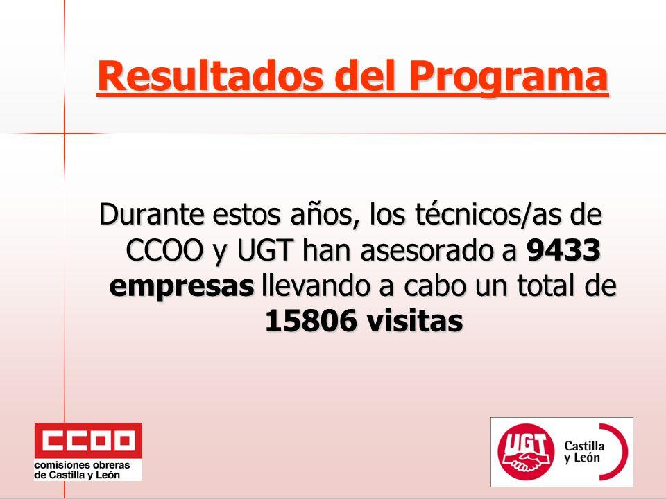 Resultados del Programa Durante estos años, los técnicos/as de CCOO y UGT han asesorado a 9433 empresas llevando a cabo un total de 15806 visitas