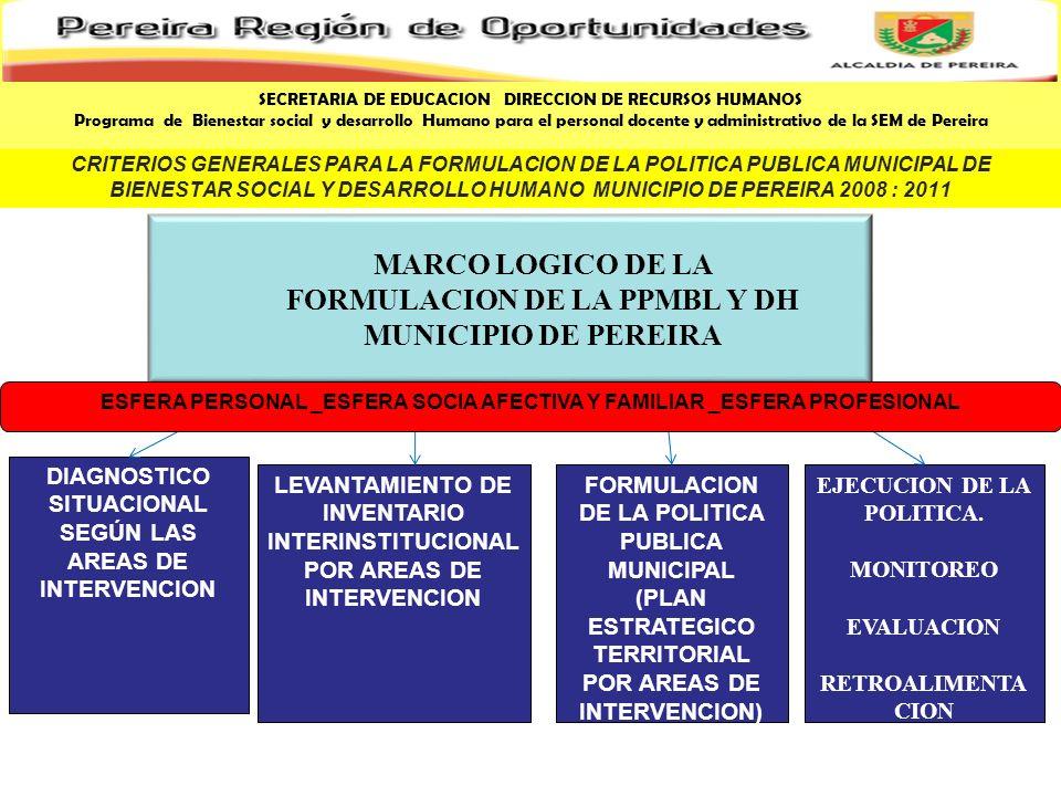 ESTRATEGIAS COOPERADAS DE DESARROLLO AREAS DE INTERVENCION Y ESTRATEGIAS COOPERADAS DE DESARROLLO ESFERA PERSONAL ( 500 Millones de Pesos) PROGRAMA DE DESARROLLO Y PROYECTO DE VIDA COMITES DE DESARROLLO HUMANO Y BIENESTAR LABORAL.