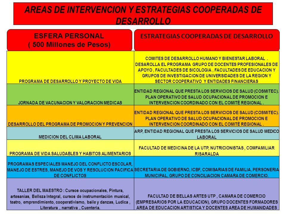ESTRATEGIAS COOPERADAS DE DESARROLLO AREAS DE INTERVENCION Y ESTRATEGIAS COOPERADAS DE DESARROLLO ESFERA PERSONAL ( 500 Millones de Pesos) PROGRAMA DE
