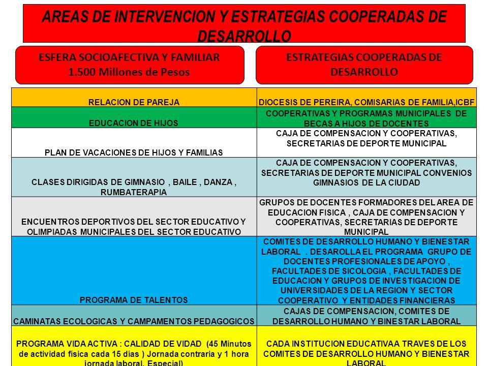 RELACION DE PAREJADIOCESIS DE PEREIRA, COMISARIAS DE FAMILIA,ICBF EDUCACION DE HIJOS COOPERATIVAS Y PROGRAMAS MUNICIPALES DE BECAS A HIJOS DE DOCENTES
