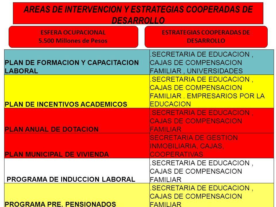 ESTRATEGIAS COOPERADAS DE DESARROLLO ESFERA OCUPACIONAL 5.500 Millones de Pesos AREAS DE INTERVENCION Y ESTRATEGIAS COOPERADAS DE DESARROLLO PLAN DE F