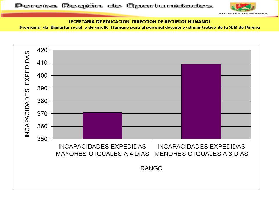 SECRETARIA DE EDUCACION DIRECCION DE RECURSOS HUMANOS Programa de Bienestar social y desarrollo Humano para el personal docente y administrativo de la SEM de Pereira