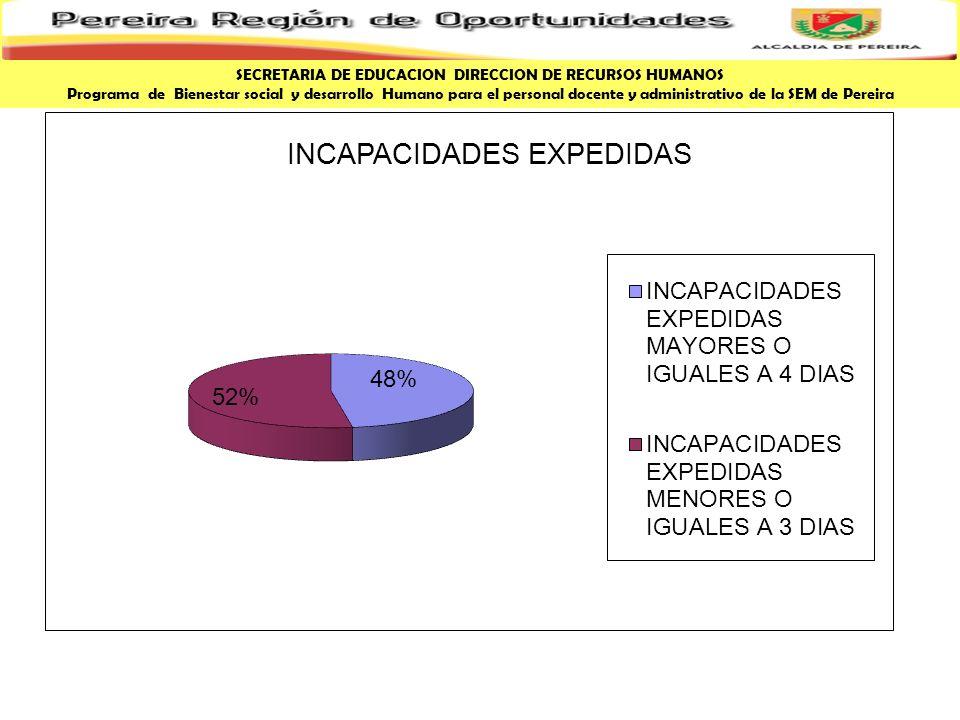 SECRETARIA DE EDUCACION DIRECCION DE RECURSOS HUMANOS Programa de Bienestar social y desarrollo Humano para el personal docente y administrativo de la SEM de Pereira INCAPACIDADES EXPEDIDAS DISCRIMINADAS MAYORES O IGUALES A 4 DIAS% LICENCIAS DE MATERNIDAD328,6% LEY MARIA61,6% ACCIDENTES DE TRABAJO113,0% OTRO ACCIDENTE10,3% ANFERMEDAD PROFESIONAL10,3% ENFERMEDAD GENERAL32086,3% TOTAL371