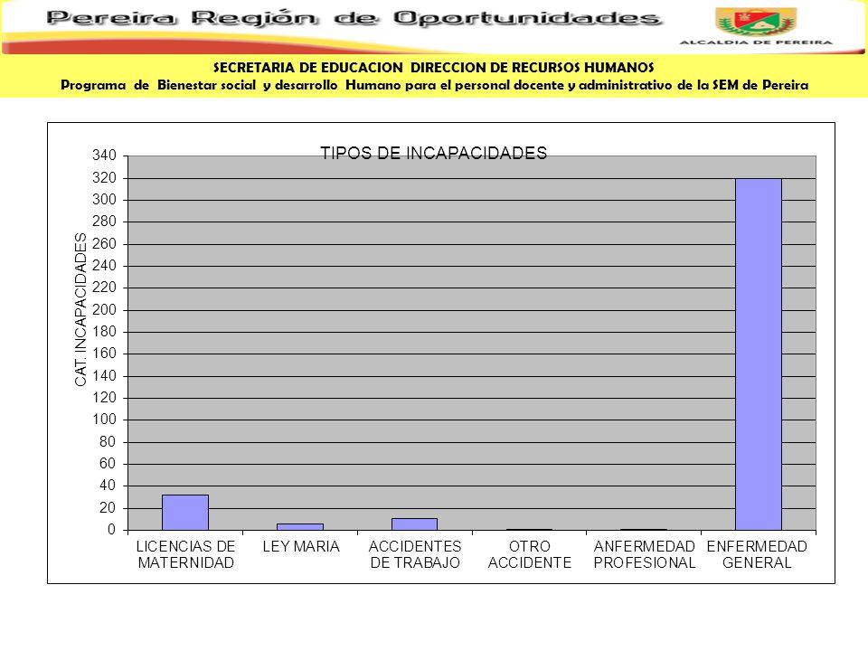 SECRETARIA DE EDUCACION DIRECCION DE RECURSOS HUMANOS Programa de Bienestar social y desarrollo Humano para el personal docente y administrativo de la SEM de Pereira ESTADISTICAS INCAPACIDADES A 10 OCT 2008 INCAPACIDADES EXPEDIDAS MAYORES O IGUALES A 4 DIAS37148% INCAPACIDADES EXPEDIDAS MENORES O IGUALES A 3 DIAS40952% TOTAL DE INCAPACIDADES EXPEDIDAS780 27 % Planta de personal docente ha sido incapacitada