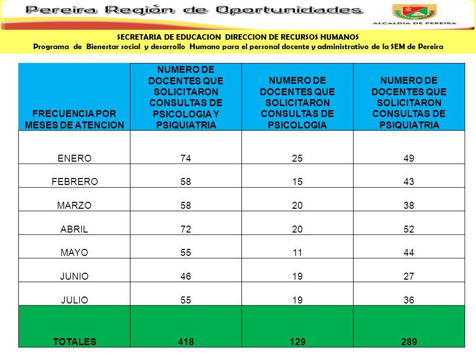MARCO LOGICO DE LA FORMULACION DE LA PPMBL Y DH MUNICIPIO DE PEREIRA CRITERIOS GENERALES PARA LA FORMULACION DE LA POLITICA PUBLICA MUNICIPAL DE BIENESTAR SOCIAL Y DESARROLLO HUMANO MUNICIPIO DE PEREIRA 2008 : 2011 SECRETARIA DE EDUCACION DIRECCION DE RECURSOS HUMANOS Programa de Bienestar social y desarrollo Humano para el personal docente y administrativo de la SEM de Pereira DIAGNOSTICO SITUACIONAL SEGÚN LAS AREAS DE INTERVENCION LEVANTAMIENTO DE INVENTARIO INTERINSTITUCIONAL POR AREAS DE INTERVENCION FORMULACION DE LA POLITICA PUBLICA MUNICIPAL (PLAN ESTRATEGICO TERRITORIAL POR AREAS DE INTERVENCION) EJECUCION DE LA POLITICA.