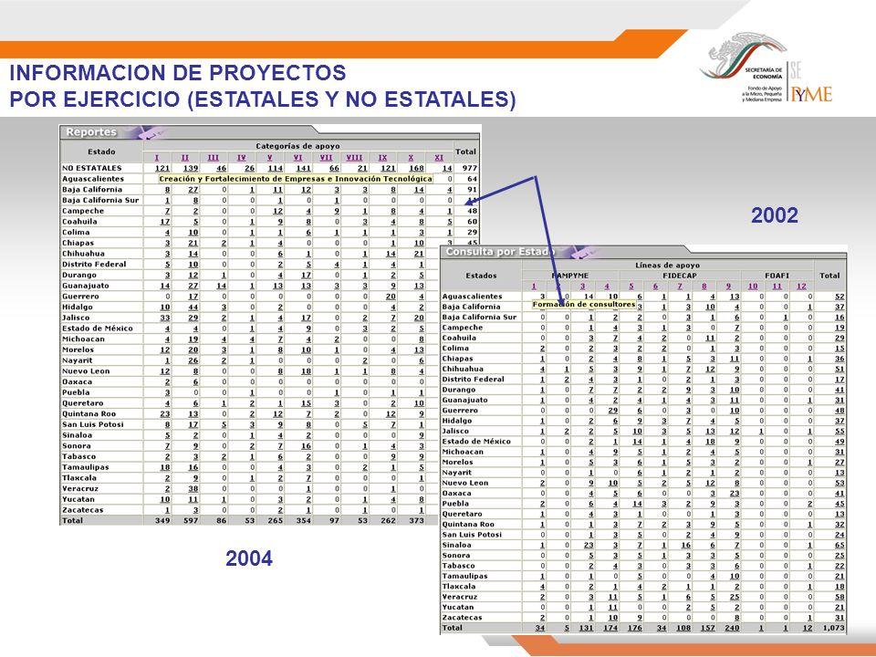 INFORMACION DE PROYECTOS POR EJERCICIO (ESTATALES Y NO ESTATALES) 2002 2004