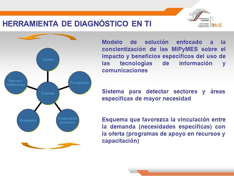 Modelo de solución enfocado a la concientización de las MIPyMES sobre el impacto y beneficios específicos del uso de las tecnologías de información y