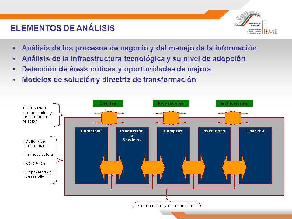 Análisis de los procesos de negocio y del manejo de la información Análisis de la infraestructura tecnológica y su nivel de adopción Detección de áreas críticas y oportunidades de mejora Modelos de solución y directriz de transformación ELEMENTOS DE ANÁLISIS