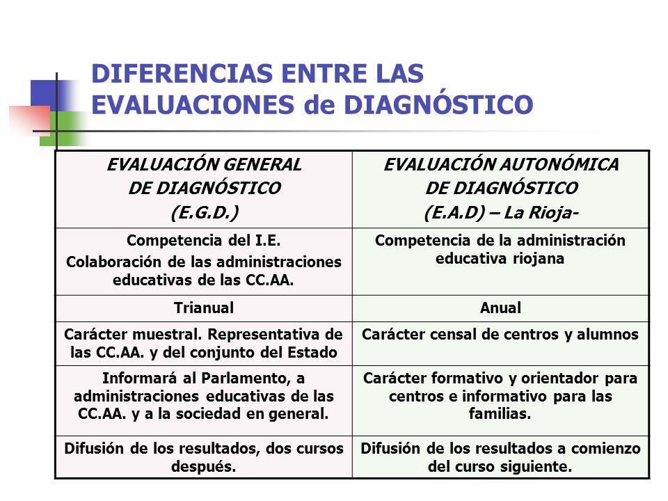DIFERENCIAS ENTRE LAS EVALUACIONES de DIAGNÓSTICO EVALUACIÓN GENERAL DE DIAGNÓSTICO (E.G.D.) EVALUACIÓN AUTONÓMICA DE DIAGNÓSTICO (E.A.D) – La Rioja- Competencia del I.E.