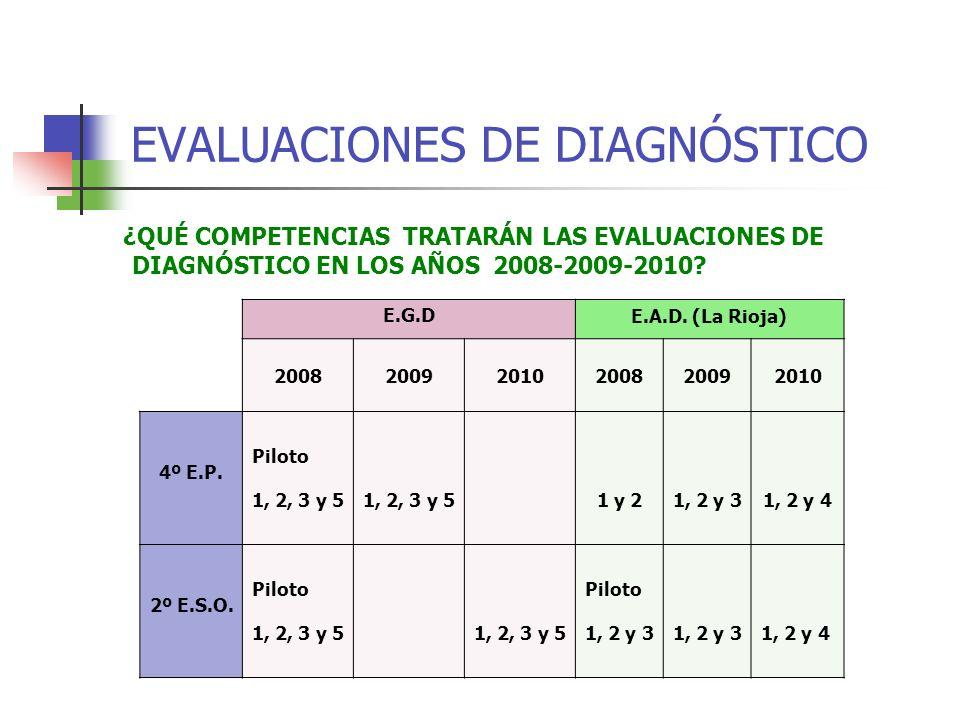 EVALUACIONES DE DIAGNÓSTICO ¿QUÉ COMPETENCIAS TRATARÁN LAS EVALUACIONES DE DIAGNÓSTICO EN LOS AÑOS 2008-2009-2010.