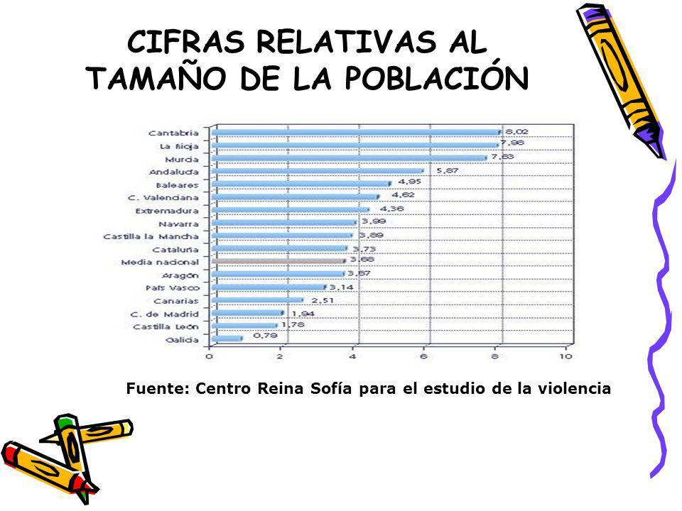 CIFRAS RELATIVAS AL TAMAÑO DE LA POBLACIÓN Fuente: Centro Reina Sofía para el estudio de la violencia