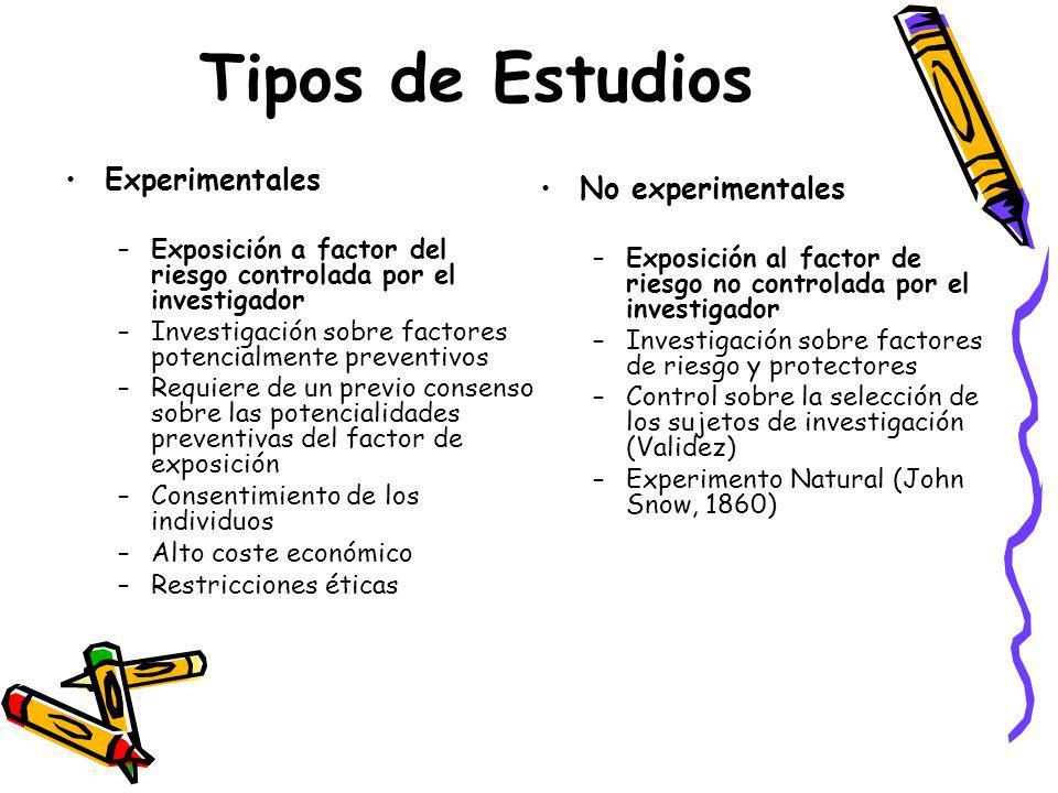Tipos de Estudios Experimentales –Exposición a factor del riesgo controlada por el investigador –Investigación sobre factores potencialmente preventiv