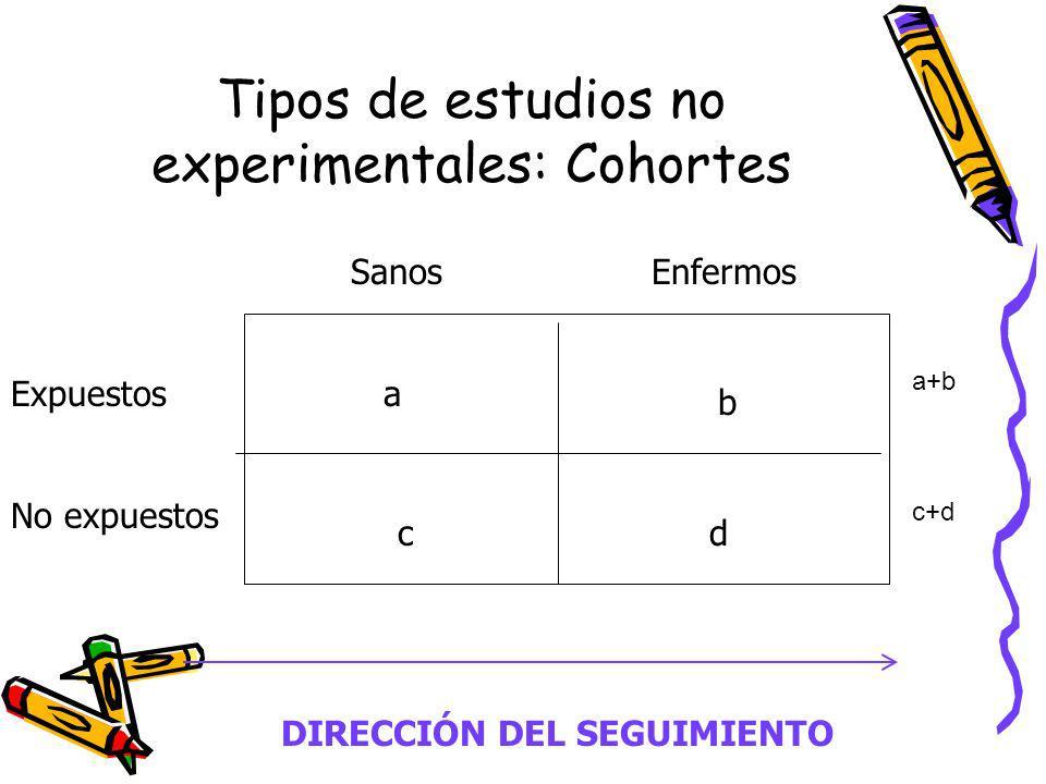 Tipos de estudios no experimentales: Cohortes Expuestos No expuestos SanosEnfermos a b cd DIRECCIÓN DEL SEGUIMIENTO a+b c+d