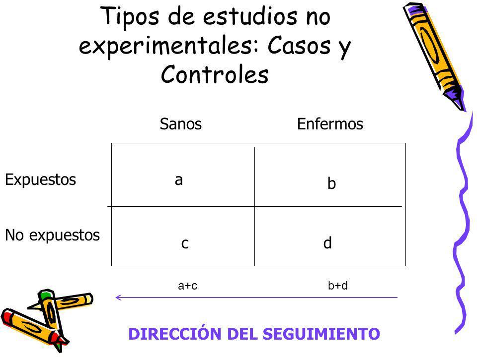 Tipos de estudios no experimentales: Casos y Controles Expuestos No expuestos SanosEnfermos a b cd DIRECCIÓN DEL SEGUIMIENTO a+cb+d