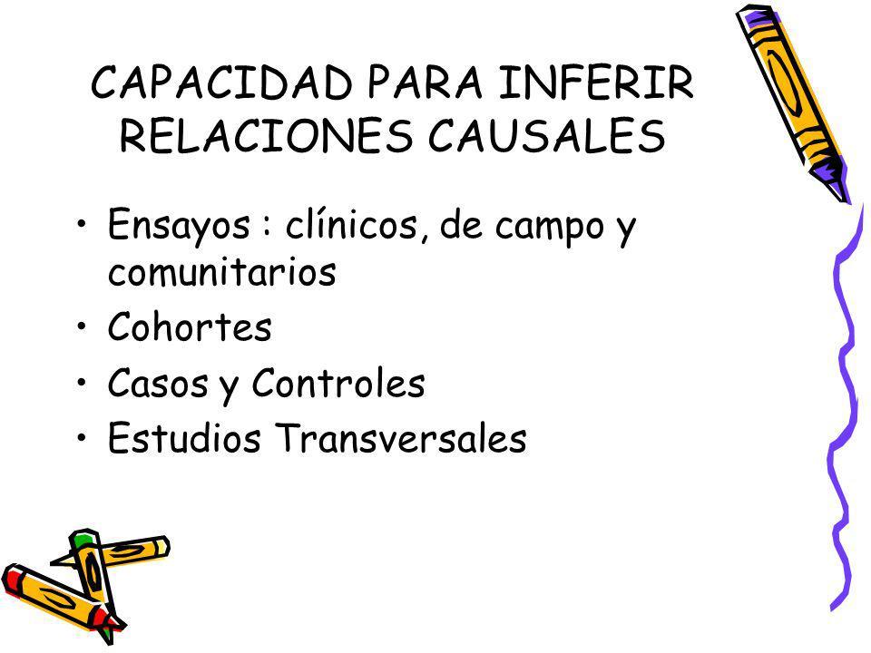 CAPACIDAD PARA INFERIR RELACIONES CAUSALES Ensayos : clínicos, de campo y comunitarios Cohortes Casos y Controles Estudios Transversales