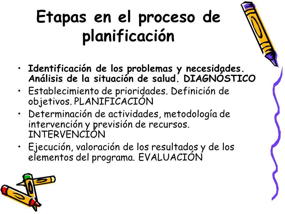 Etapas en el proceso de planificación Identificación de los problemas y necesidades. Análisis de la situación de salud. DIAGNÓSTICO Establecimiento de