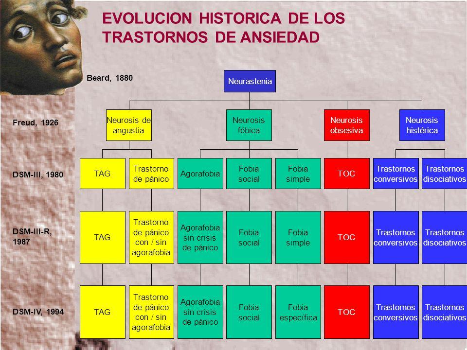 EVOLUCION HISTORICA DE LOS TRASTORNOS DE ANSIEDAD Neurastenia Neurosis de angustia Neurosis fóbica Neurosis obsesiva Neurosis histérica TAG Trastorno