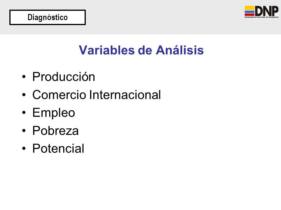 Variables de Análisis Producción Comercio Internacional Empleo Pobreza Potencial Diagnóstico