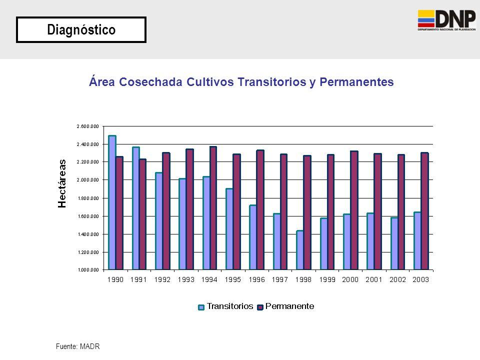 Área Cosechada Cultivos Transitorios y Permanentes Diagnóstico Fuente: MADR