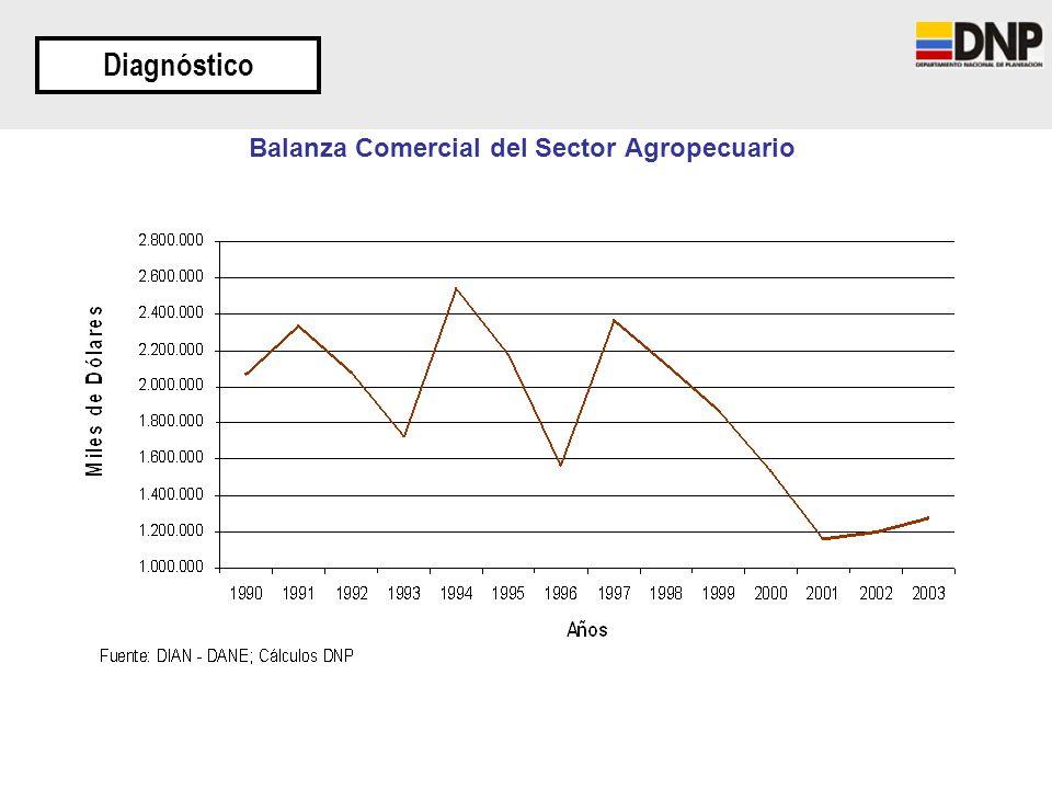 Balanza Comercial del Sector Agropecuario Diagnóstico