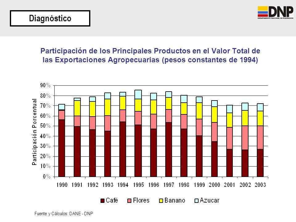 Participación de los Principales Productos en el Valor Total de las Exportaciones Agropecuarias (pesos constantes de 1994) Fuente y Cálculos: DANE - D