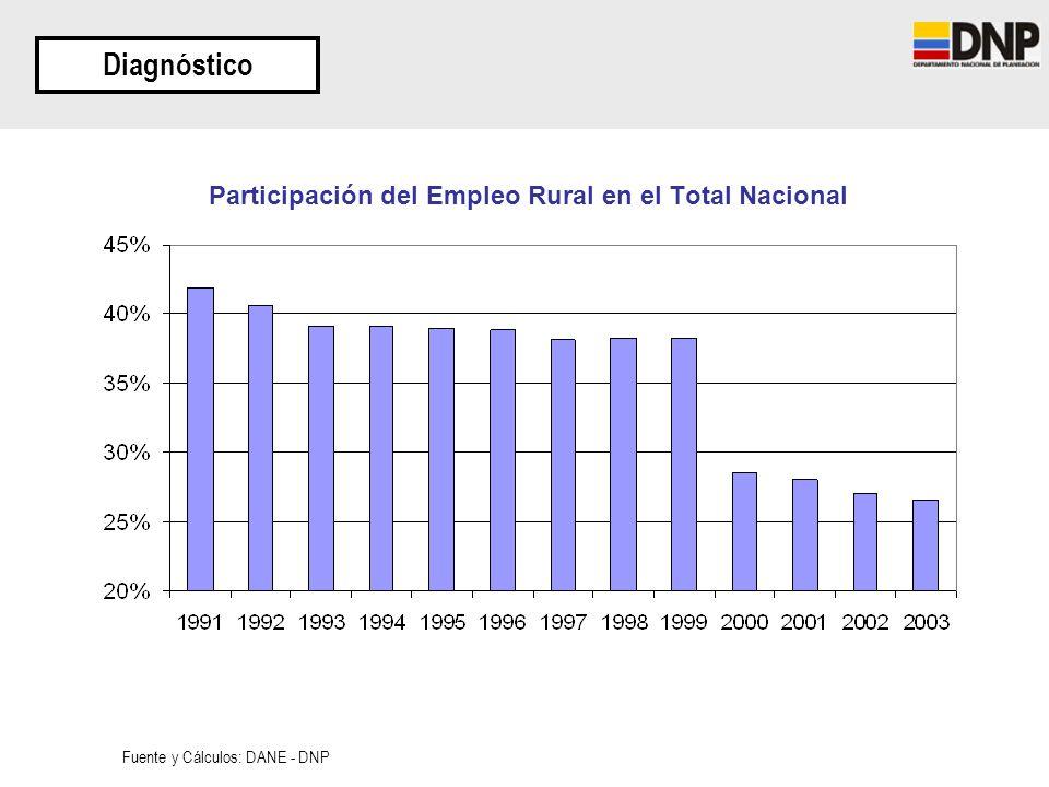 Participación del Empleo Rural en el Total Nacional Diagnóstico Fuente y Cálculos: DANE - DNP