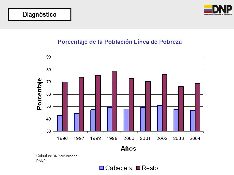Porcentaje de la Población Línea de Pobreza Diagnóstico Cálculos : DNP con base en DANE