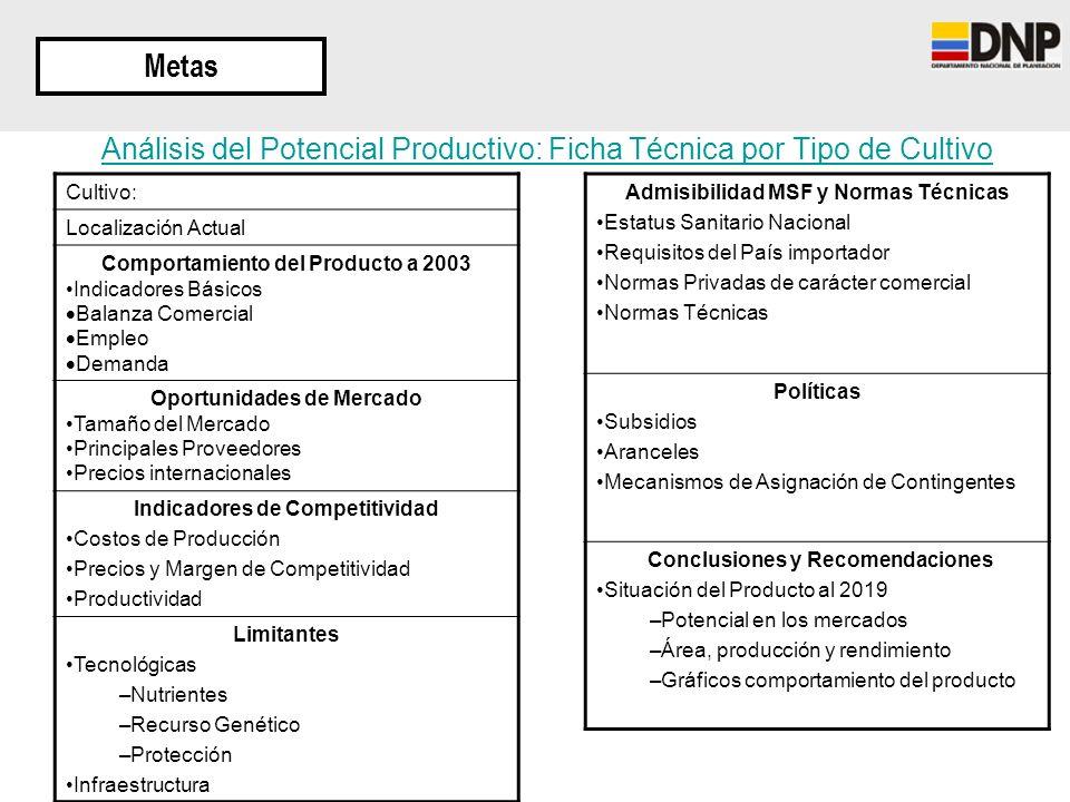 Análisis del Potencial Productivo: Ficha Técnica por Tipo de Cultivo Admisibilidad MSF y Normas Técnicas Estatus Sanitario Nacional Requisitos del Paí