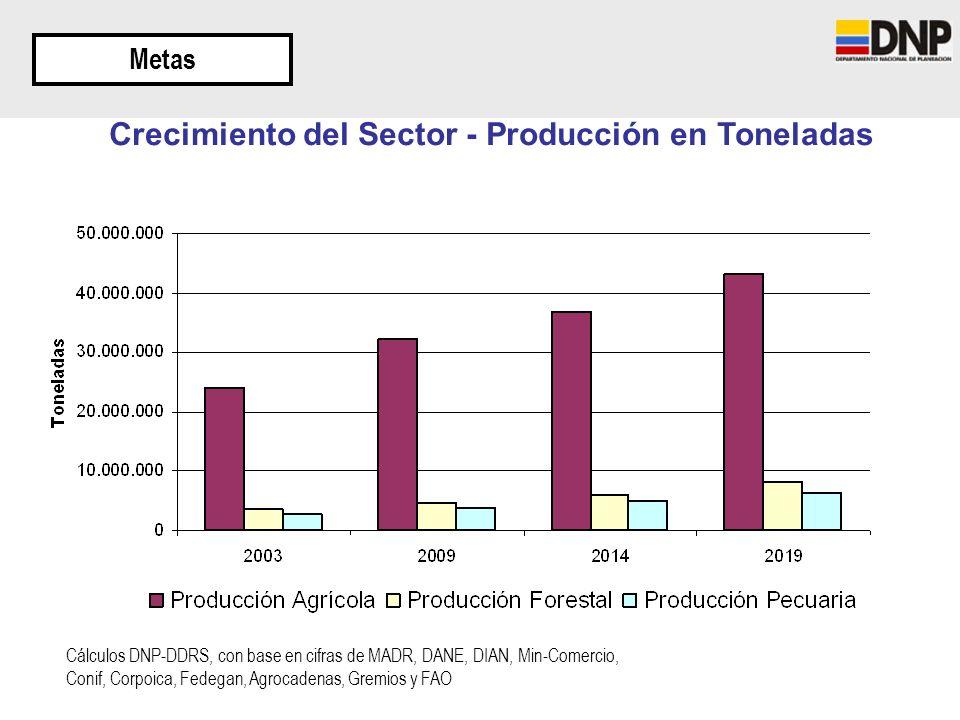 Crecimiento del Sector - Producción en Toneladas Metas Cálculos DNP-DDRS, con base en cifras de MADR, DANE, DIAN, Min-Comercio, Conif, Corpoica, Fedeg