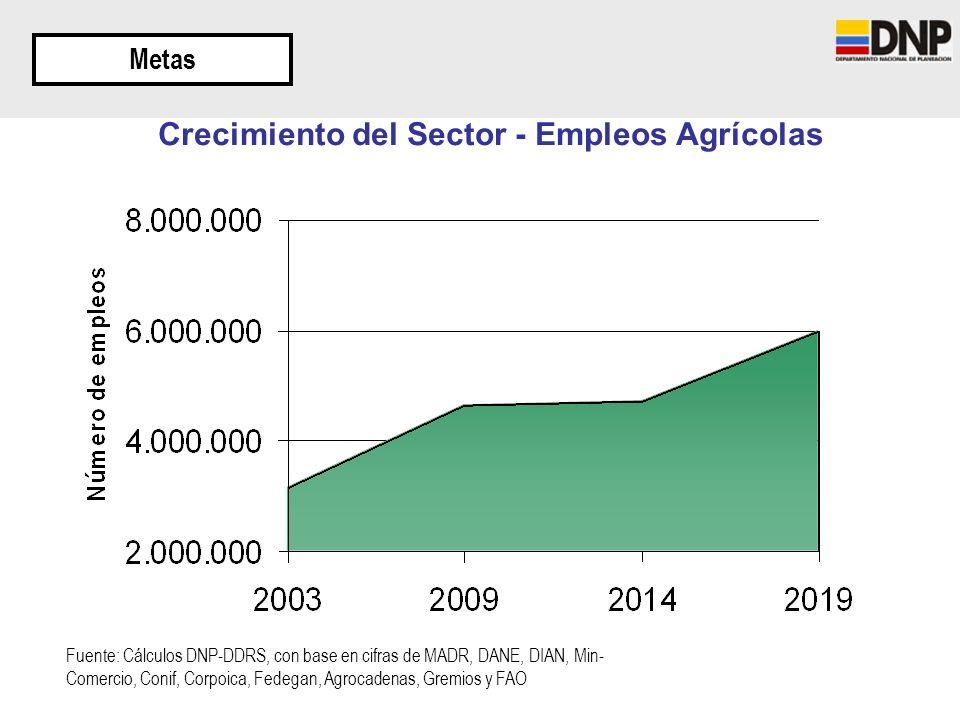 Crecimiento del Sector - Empleos Agrícolas Metas Fuente: Cálculos DNP-DDRS, con base en cifras de MADR, DANE, DIAN, Min- Comercio, Conif, Corpoica, Fe