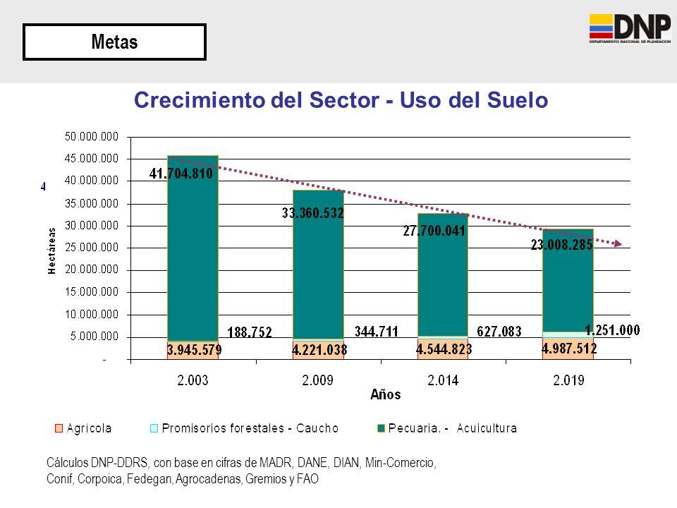 Crecimiento del Sector - Uso del Suelo Metas Cálculos DNP-DDRS, con base en cifras de MADR, DANE, DIAN, Min-Comercio, Conif, Corpoica, Fedegan, Agroca