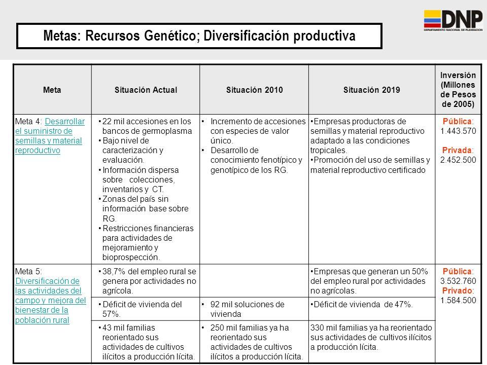 Metas: Recursos Genético; Diversificación productiva MetaSituación ActualSituación 2010Situación 2019 Inversión (Millones de Pesos de 2005) Meta 4: De