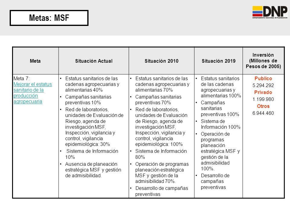 Metas: MSF MetaSituación ActualSituación 2010Situación 2019 Inversión (Millones de Pesos de 2005) Meta 7: Mejorar el estatus sanitario de la producció