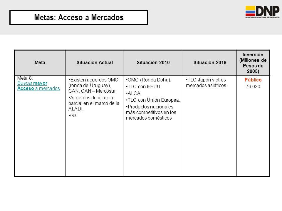 Metas: Acceso a Mercados MetaSituación ActualSituación 2010Situación 2019 Inversión (Millones de Pesos de 2005) Meta 8: Buscar mayor Acceso a mercados