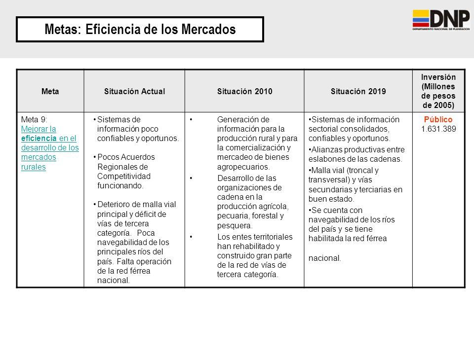Metas: Eficiencia de los Mercados MetaSituación ActualSituación 2010Situación 2019 Inversión (Millones de pesos de 2005) Meta 9: Mejorar la eficiencia