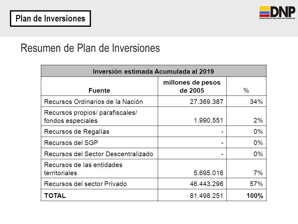 Resumen de Plan de Inversiones Plan de Inversiones Inversión estimada Acumulada al 2019 Fuente millones de pesos de 2005% Recursos Ordinarios de la Na