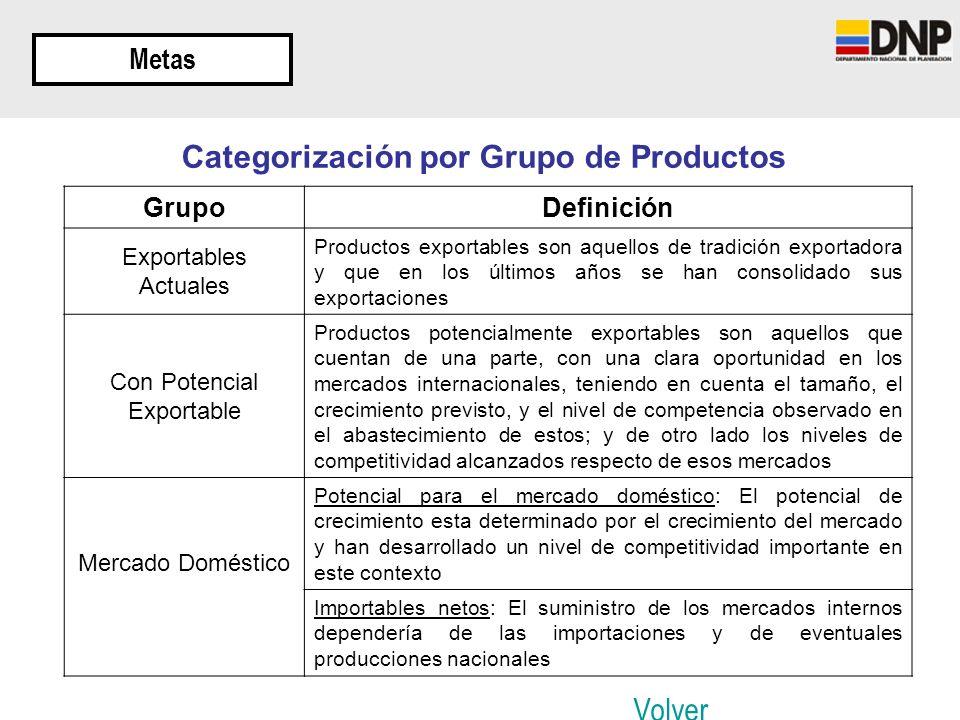 Metas GrupoDefinición Exportables Actuales Productos exportables son aquellos de tradición exportadora y que en los últimos años se han consolidado su