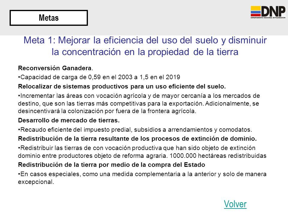 Metas Reconversión Ganadera. Capacidad de carga de 0,59 en el 2003 a 1,5 en el 2019 Relocalizar de sistemas productivos para un uso eficiente del suel