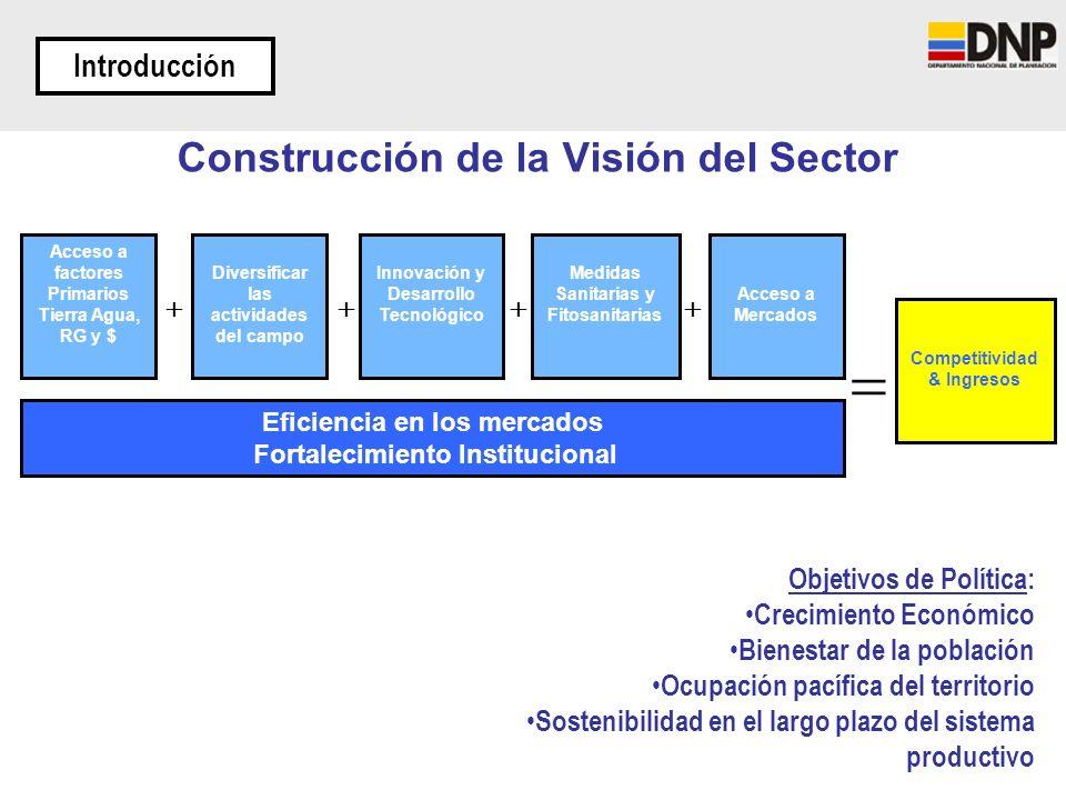 Introducción Eficiencia en los mercados Fortalecimiento Institucional Acceso a factores Primarios Tierra Agua, RG y $ Innovación y Desarrollo Tecnológ