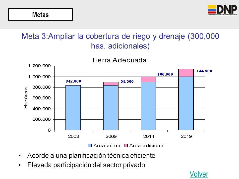 Metas Meta 3:Ampliar la cobertura de riego y drenaje (300,000 has. adicionales) Acorde a una planificación técnica eficiente Elevada participación del