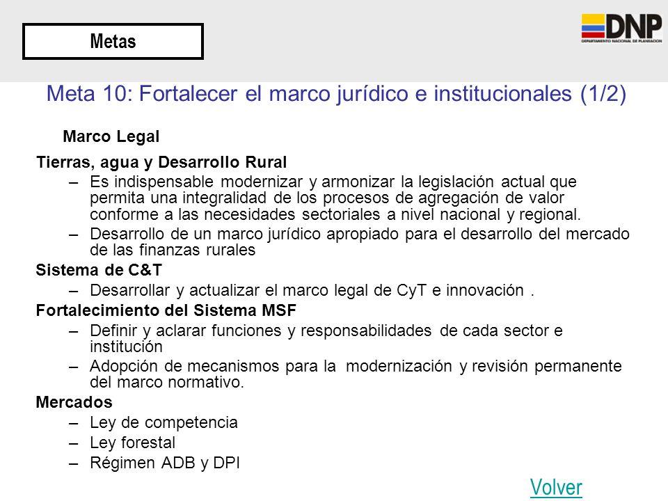 Metas Meta 10: Fortalecer el marco jurídico e institucionales (1/2) Marco Legal Tierras, agua y Desarrollo Rural –Es indispensable modernizar y armoni