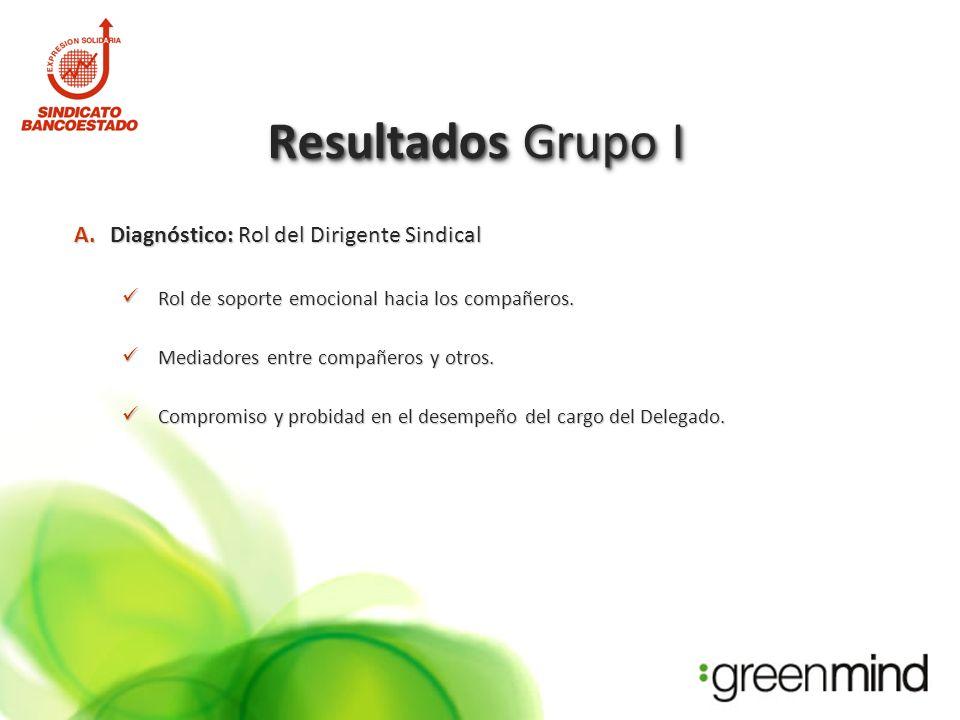 Resultados Grupo I A.Diagnóstico: Rol del Dirigente Sindical Rol de soporte emocional hacia los compañeros.