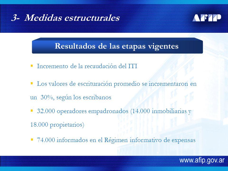 74.000 informados en el Régimen informativo de expensas 3- Medidas estructurales Resultados de las etapas vigentes Incremento de la recaudación del IT