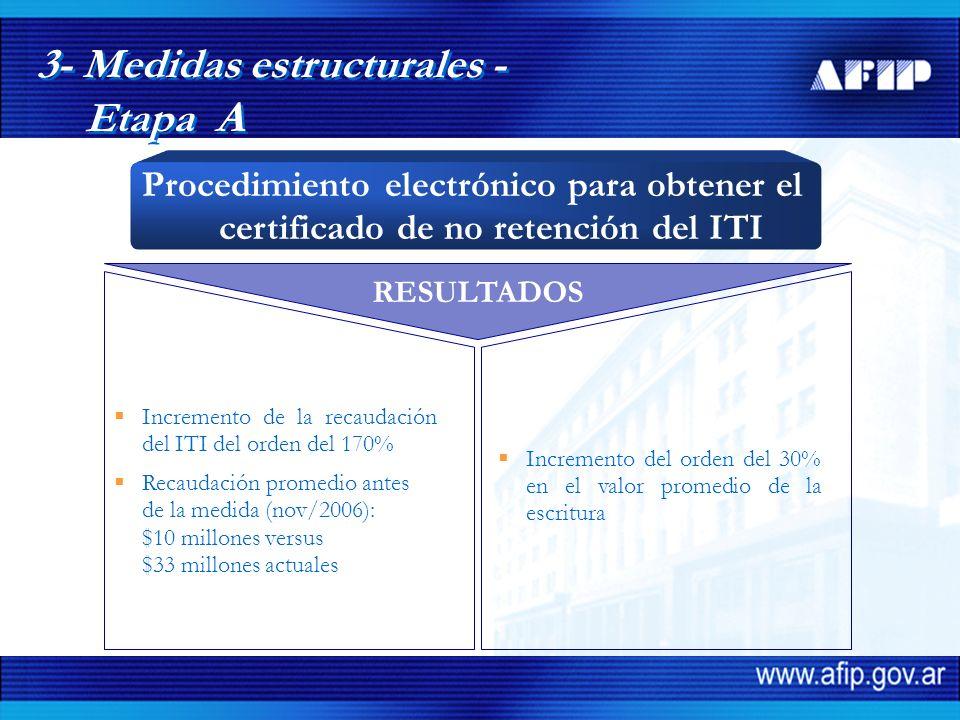 RESULTADOS Incremento de la recaudación del ITI del orden del 170% Recaudación promedio antes de la medida (nov/2006): $10 millones versus $33 millones actuales Incremento del orden del 30% en el valor promedio de la escritura 3- Medidas estructurales - Etapa A Procedimiento electrónico para obtener el certificado de no retención del ITI